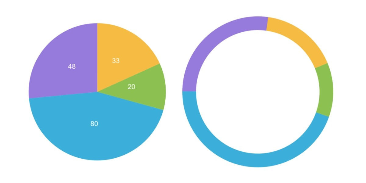 Pure JavaScript core for Pie and Donut SVG charts
